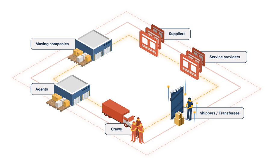 A visual representation of all the moving industry sectors connected by GOgistiX